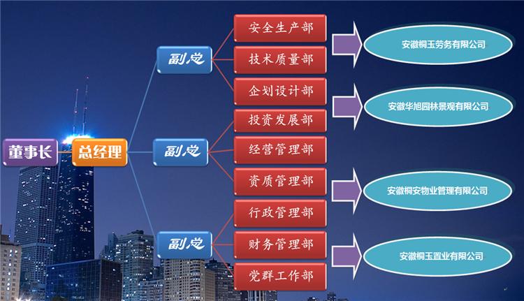 安徽省葡京网络建设投资集团有限公司组织架构 -葡京网络注册